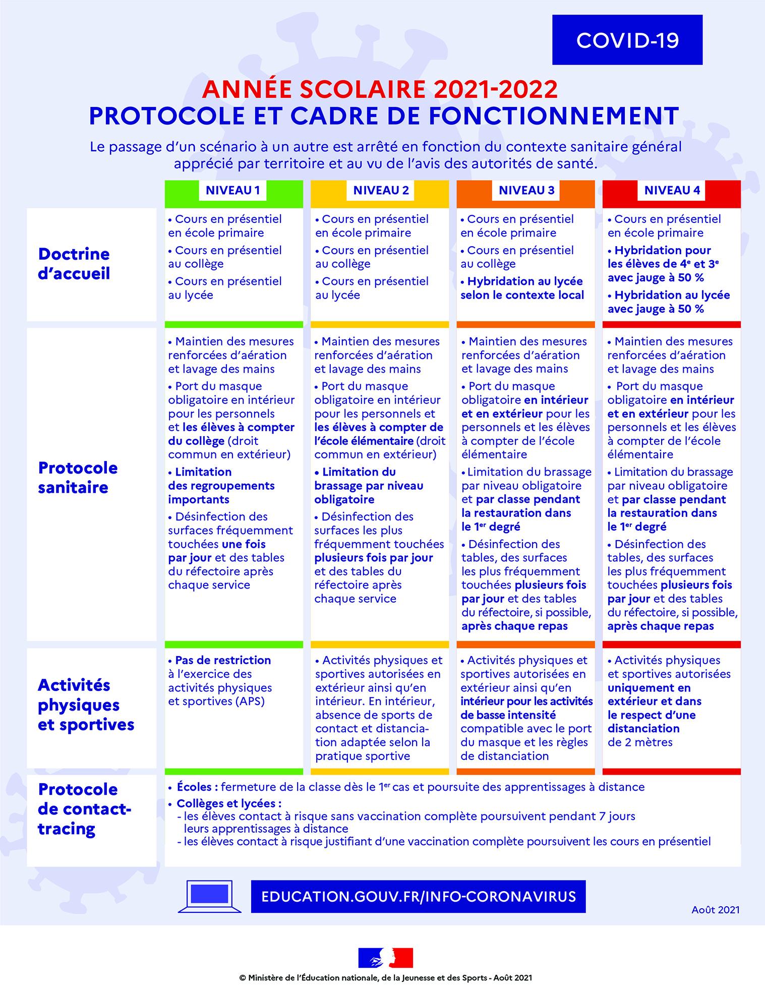 infographie protocole sanitaire